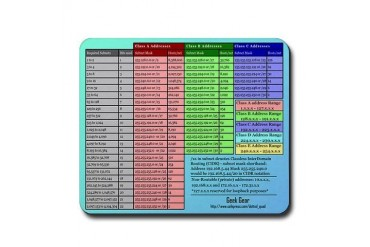 TCP/IP Subnetting mouse pad Internet Mousepad by CafePress